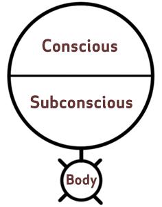 Dr. Thurman Fleet's Mind Diagram