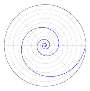 400px-Logarithmic_spiral_2