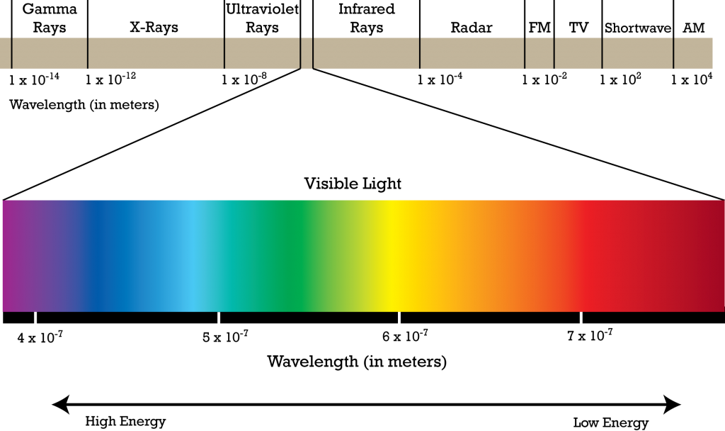 a14cf10a5583d19f7cfdebd63cf64382_electromagnetic-spectrum